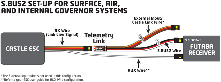 Telemetry Link For Futaba S.Bus2 Resource Page